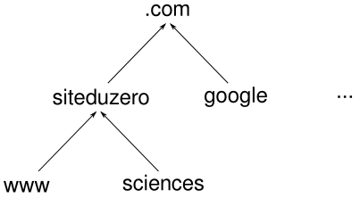 Hiérarchie de noms de domaines