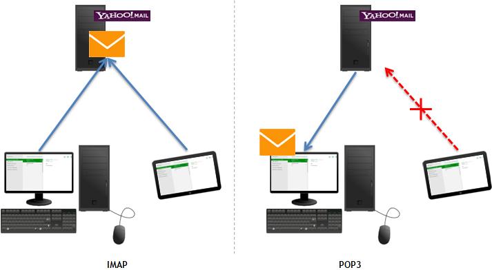 Différence entre IMAP et POP3