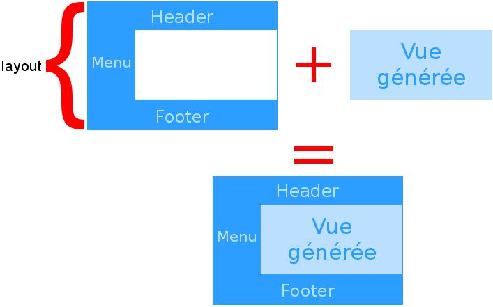 Représentation schématique de la construction d'une page