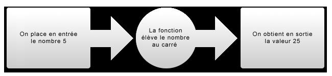 Exemple d'une fonction