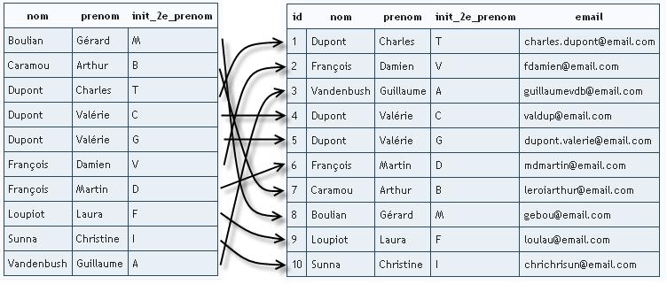 Index sur trois colonnes