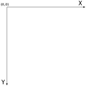 L'axe horizontal est X, l'axe vertical est Y