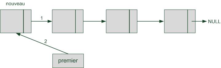 Insertion d'un élément dans la liste chaînée