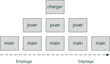 La pile d'appel des fonctions au fur et à mesure du programme