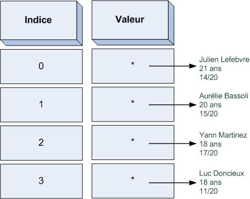 Un simple tableau contenant des pointeurs vers des structures Eleve