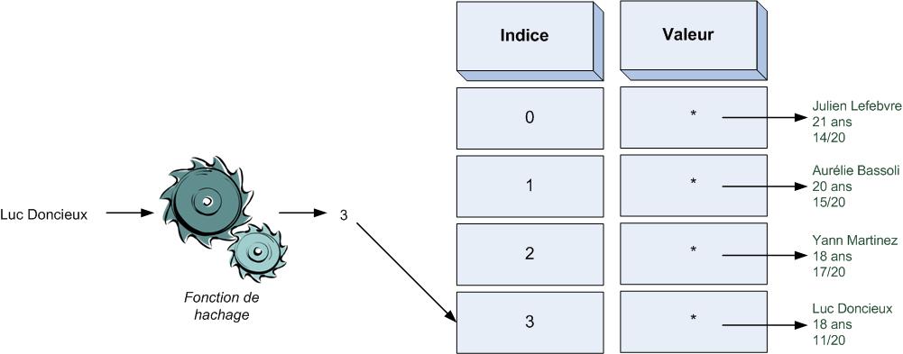 La fonction de hachage génère un indice correspondant au nom envoyé en paramètre