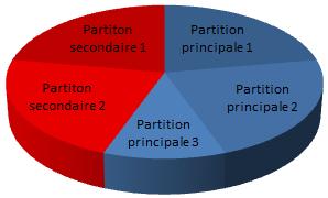 En nuances de bleu, les trois partitions principales ; en nuances de rouge, la partition étendue, divisée en deux partitions secondaires