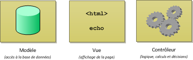 L'architecture MVC