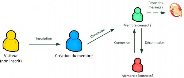 Les étapes de la vie d'un membre
