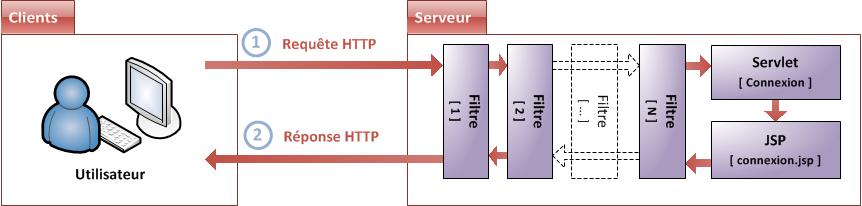 Plusieurs filtres associés à la servlet connexion