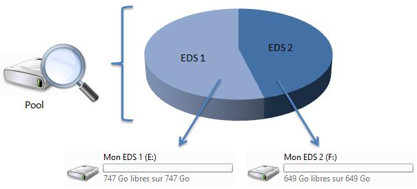 Chaque EDS apparaît comme un volume dans l'explorateur Windows
