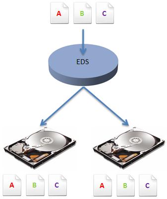 Les pools et espaces de stockage d butez en informatique for Disque dur miroir