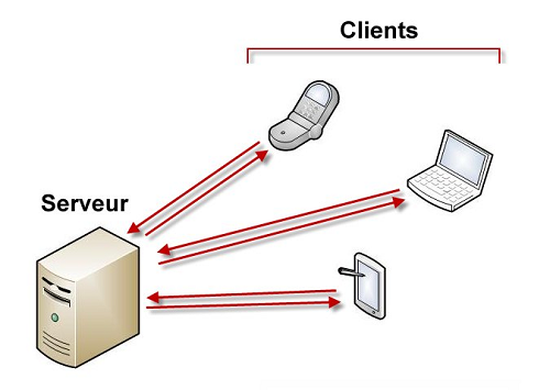 Fonctionnement entre un serveur et des clients