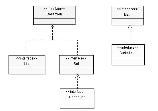 Hiérarchie d'interfaces