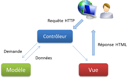 Schéma de l'architecture MVC