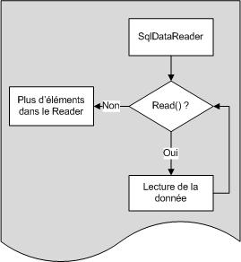 Schéma de fonctionnement du SqlDataReader