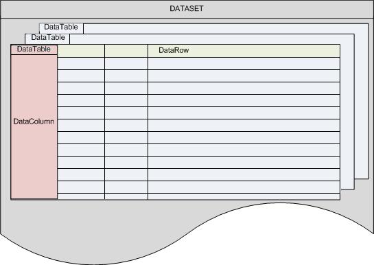Schéma d'un DataSet