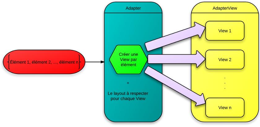 Schéma du fonctionnement des « Adapter » et « AdapterView »