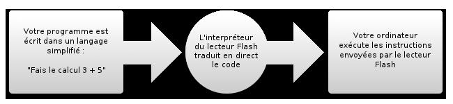 Le lecteur Flash