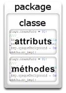 Schéma général de la structure d'une classe.