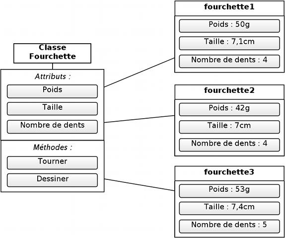 La classe Fourchette et quelques instances