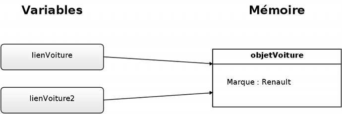 Les variables-pointeurs sont toutes les deux liées à l'objet.