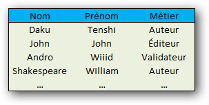 Cette table contient quatre tuples qui renseignent toutes des informations du même gabarit pour chaque attribut