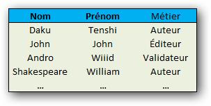 On choisit comme clé la combinaison Nom-Prénom