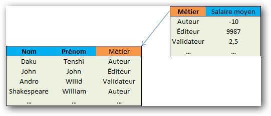 Dans notre première table, Métier est une clé étrangère, car elle est clé primaire de la seconde table