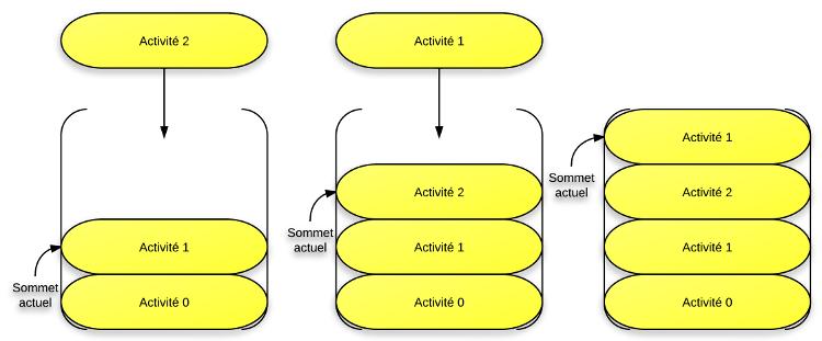 On passe de l'activité 1 à  l'activité 2, puis de l'activité 2 à l'activité 1, ce qui fait qu'on a deux différentes instances de l'activité 1 !