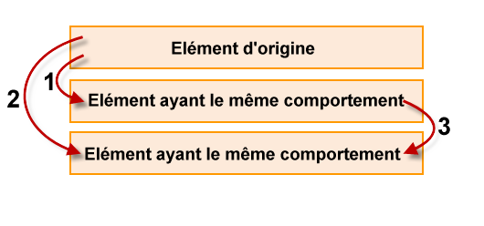 Clonage du comportement de l'élément d'origine