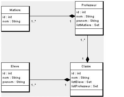 Diagramme de classe de notre BDD