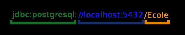 URL de connexion à une BDD via JDBC