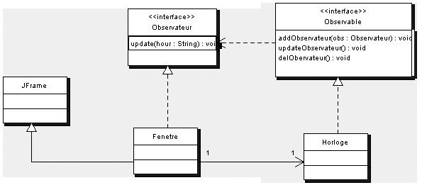 Diagramme de classes du pattern observer