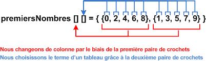 Comprendre un tableau bidimensionnel