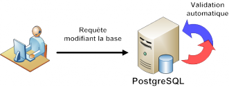 Validation automatique d'une transaction