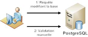 Gestion manuelle des transactions