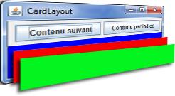 Schéma du CardLayout