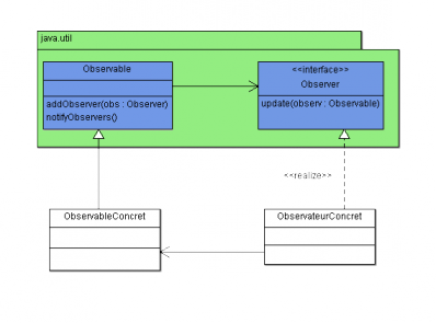 Diagramme de classes du pattern observer de Java