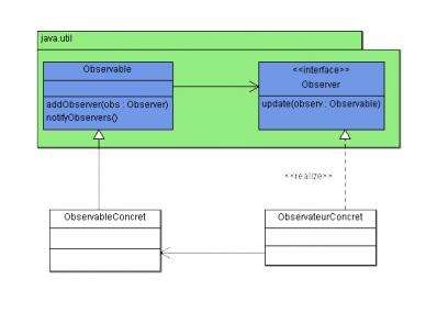 Diagramme de classes du pattern observer de Java