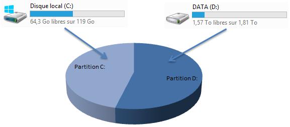 Partition d'un disque dur