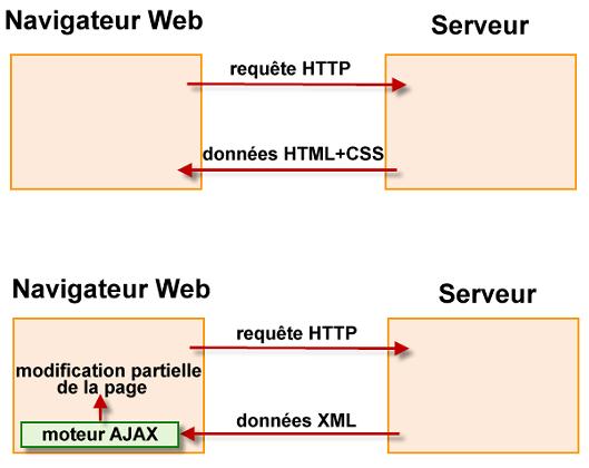 Les deux modes de fonctionnement d'un site Web : client-serveur et AJAX