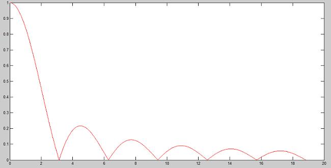 Représentation graphique de la fonction y = abs(sin(x))/x