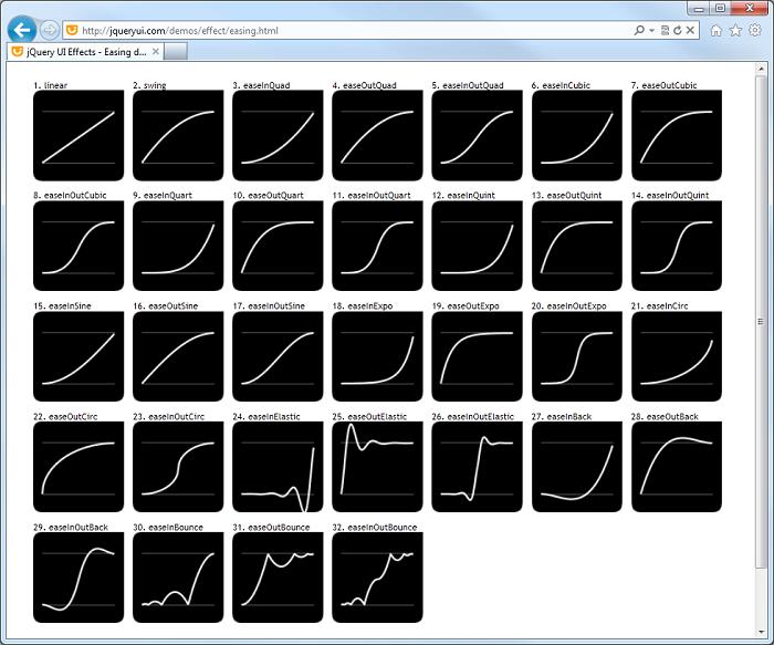 Démonstration en ligne des modèles de progression de jQuery UI