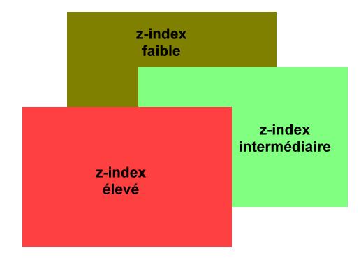 Les éléments s'empilent en fonction de leur propriété z-index