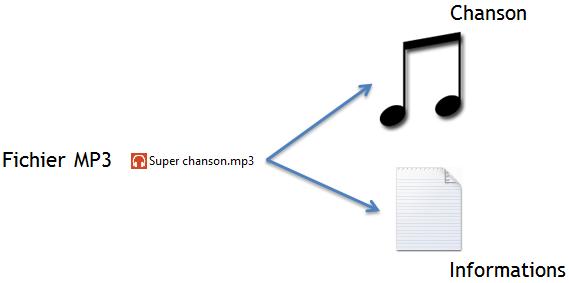 Un fichier MP3 contient une chanson et des informations sur cette chanson