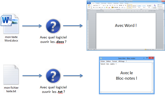 L'extension d'un fichier définit le logiciel qui doit l'ouvrir.