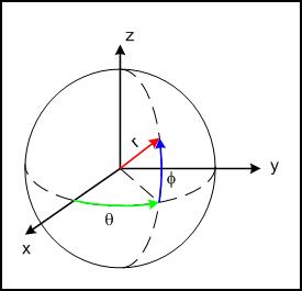 coordonnee spherique