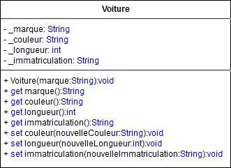 Représentation UML de la classe Voiture