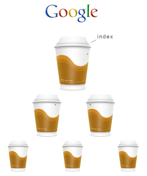 Ces gobelets représentent vos pages web.